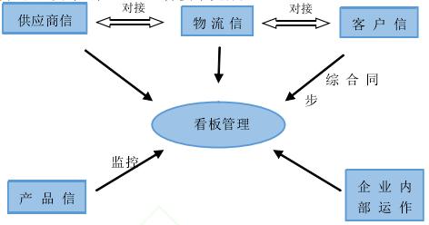 看板管理信息可视化系统示意图