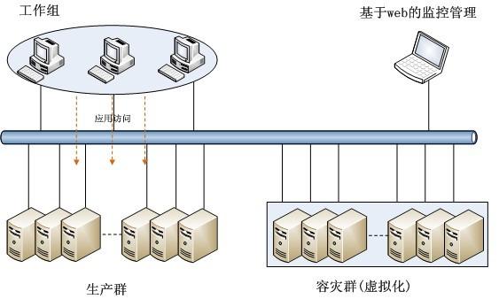 灾备系统网络设计