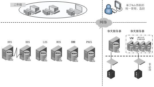 医院数据库数据安全和服务器正常运行是工作