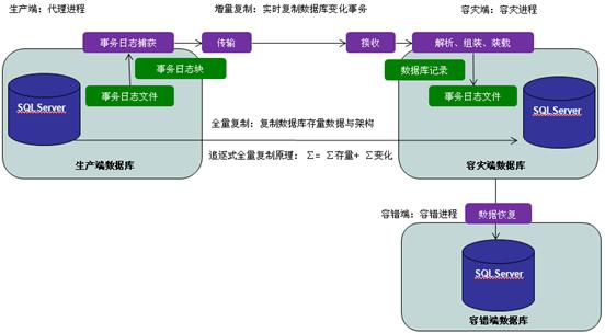 三大框架结构图