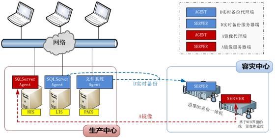 大数据系统架构设计图